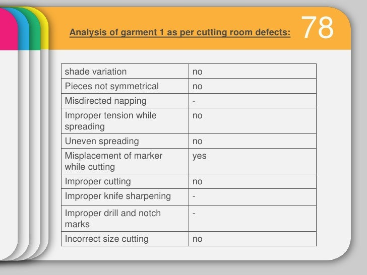 Analysis of garment 1 as per finishing room defects:Thread not trimmed                         yesSeam tear               ...