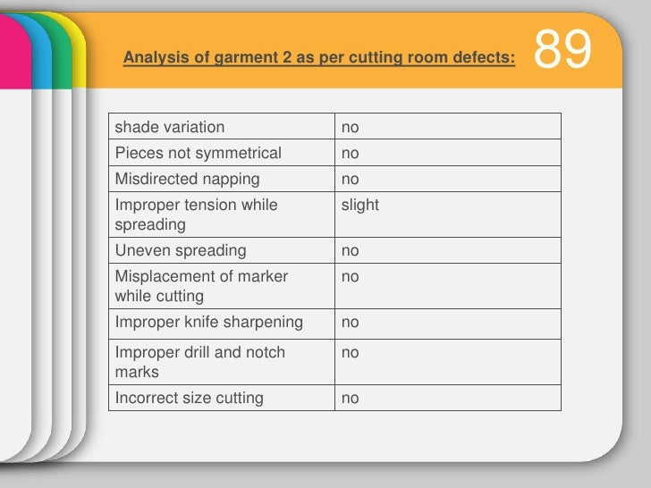Analysis of garment 2 as per finishing room defects:Thread not trimmed                         yesSeam tear               ...
