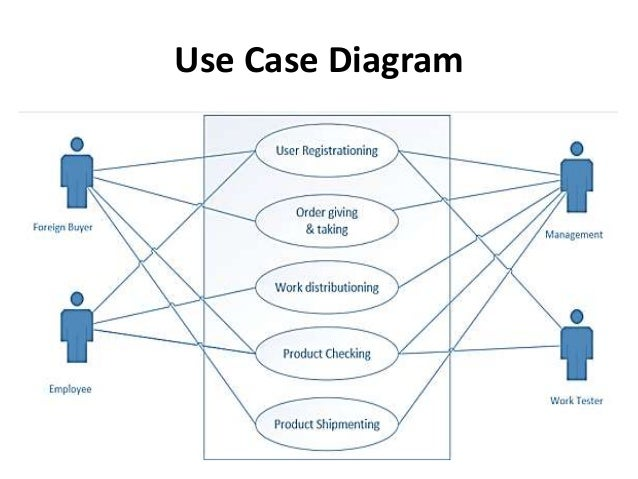 Garment management system management fr high 5 use case diagram ccuart Image collections