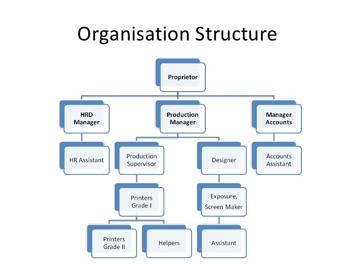 ralph lauren organizational structure What ralph lauren's company will look like without its founder at the helm as the ralph lauren corporation has also implemented a new global brand management organizational structure business insider intelligence exclusive free report.