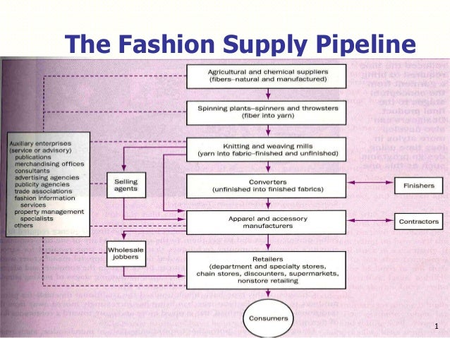 fundamental of apparel production garment production