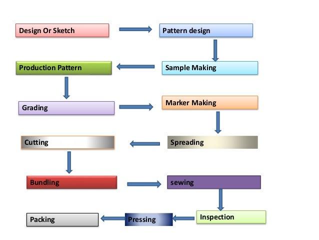 Garments manufacturing Slide 3