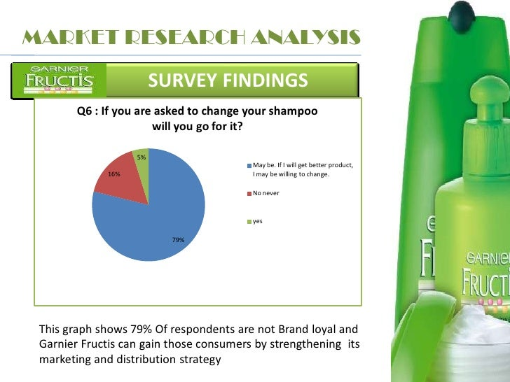garnier market research This will also be through the likes of its upcoming garnier nutrisse  access  marketing week's wealth of insight, analysis and opinion that will.