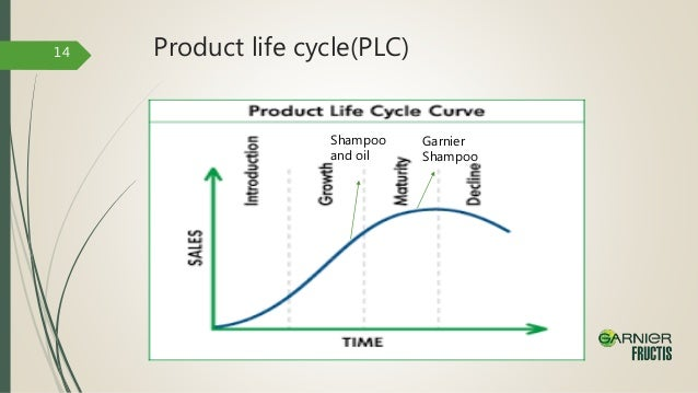 sunsilk shampoo product life cycle Sunsilk shampoo life cycle essays and term papers the following year the company branched out into its first non-memory product line, processor upgrades.
