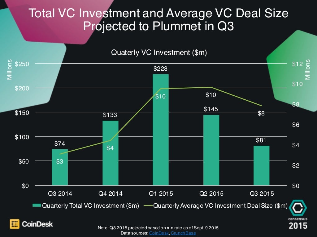 Total VC Investment and Average