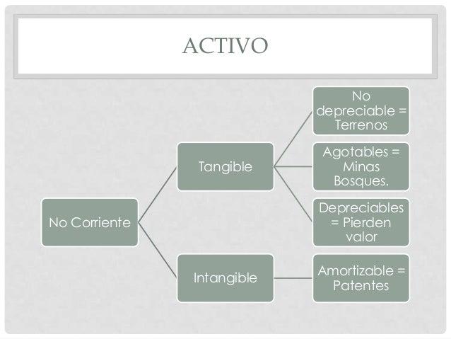 Estructura Básica De La Contabilidad