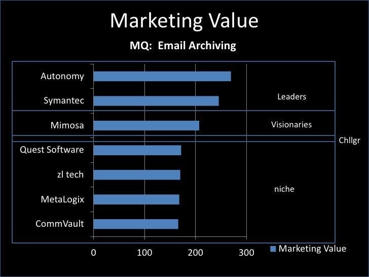 Marketing Value                         MQ: Email Archiving      Autonomy       Symantec                                  ...