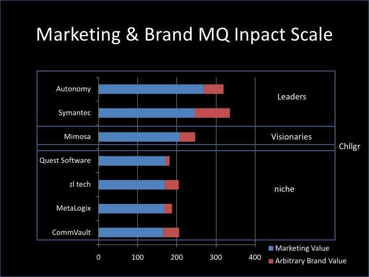 Marketing & Brand MQ Inpact Scale      Autonomy                                                Leaders      Symantec      ...