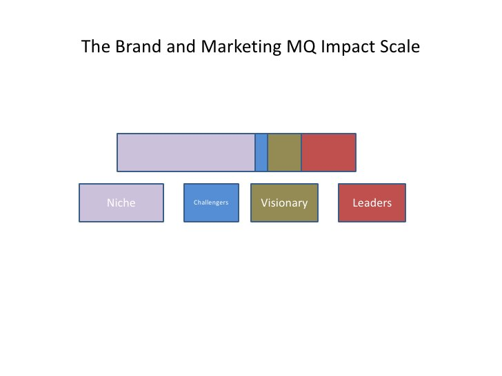 The Brand and Marketing MQ Impact Scale       Niche     Challengers   Visionary   Leaders