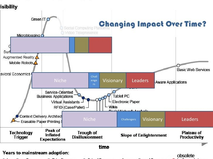 Changing Impact Over Time?                Chall Niche      enge    Visionary      Leaders             rs             Niche...
