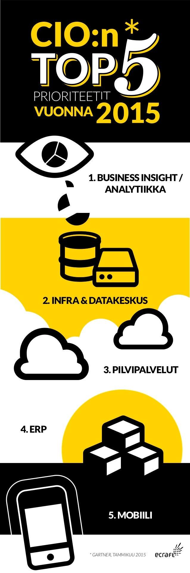 2.INFRA&DATAKESKUS 1.BUSINESSINSIGHT/ ANALYTIIKKA 5.MOBIILI 4.ERP * GARTNER, TAMMIKUU 2015 3.PILVIPALVELUT