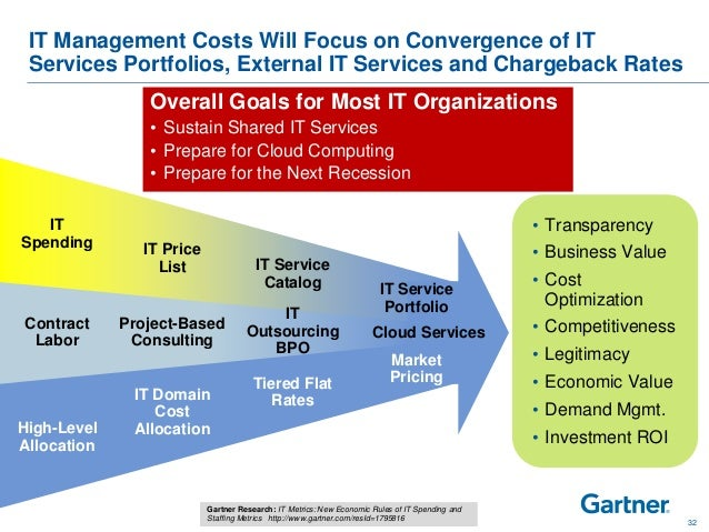 gartner 2013 it cost optimization strategy best practices risks