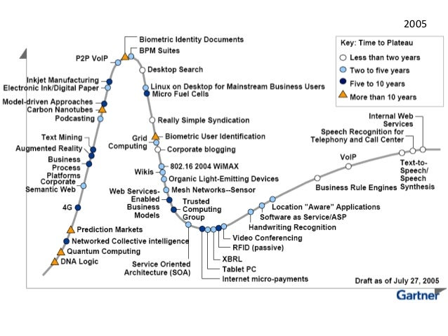 gartners hype cycle The problems with gamification in gartner's hype cycle gamification has finally hit a significant speed bump—overinflation from hype and expectations.