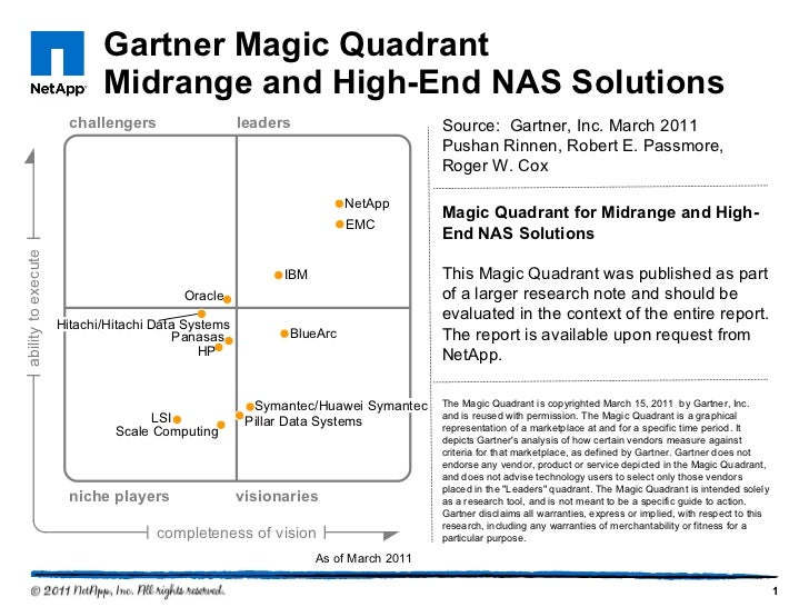 Gartner Magic Quadrant  Midrange and High-End NAS Solutions Source:  Gartner, Inc. March 2011 Pushan Rinnen, Robert E. Pas...