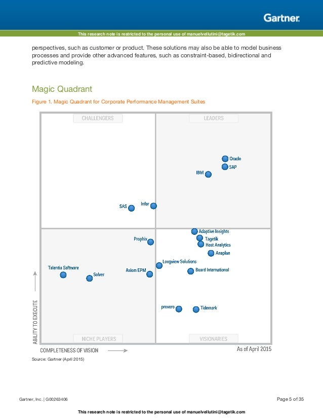 Gartner Magic Quadrant for Corporate Performance ...
