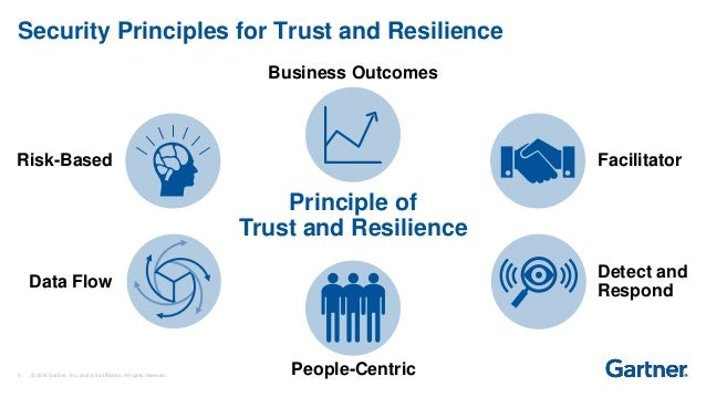 Image result for Gartner also states six principles of trust and resilience