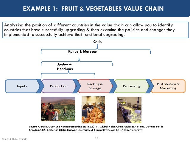 Global Value Chains and Development - Concepts and Methodologies