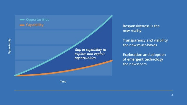 Enabling sustainable transformation- Gary O'Brien  (ThoughtWorks Live) Slide 3