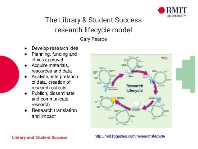 The Library & Student Success research lifecycle model Gary Pearce ● Develop research idea ● Planning, funding and ethics ...