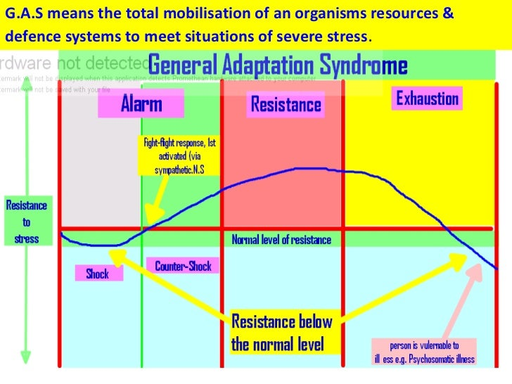 G.A.S means the total mobilisation of an organisms resources &defence systems to meet situations of severe stress.