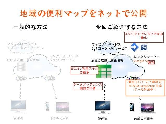 地域の便利マップをネットで公開  一般的な方法                         今回ご紹介する方法                                            スクリプトでいろいろな自         ...