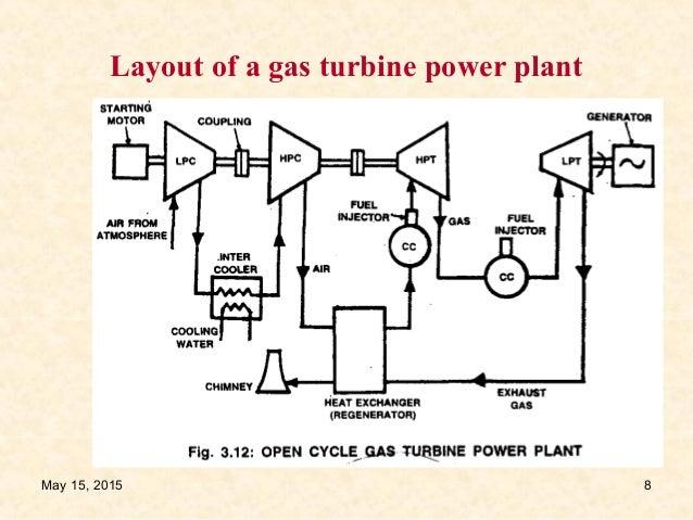 gas turbine power plant 1 rh slideshare net gas power plant layout+pdf gas turbine power plant layout