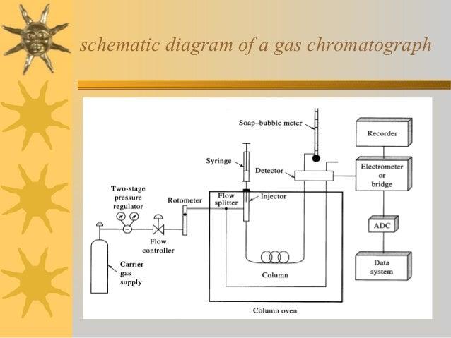 gas chromatography rh slideshare net Figure Gas Chromatograph block diagram of a typical gas chromatography