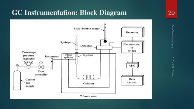gas chromatography block diagram gas chromatography #4