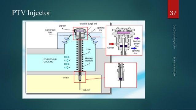 PTV Injector 37
