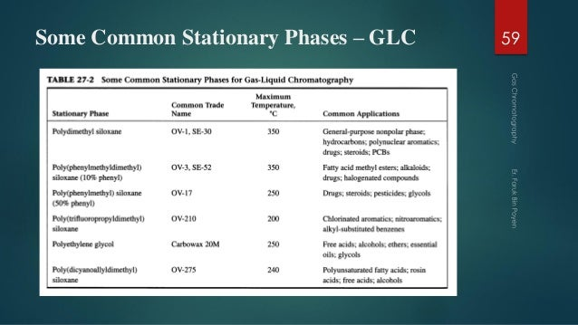 Some Common Stationary Phases – GLC 59