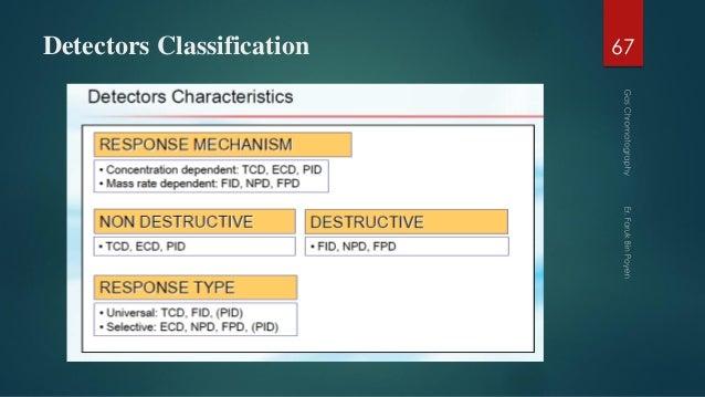 Detectors Classification 67