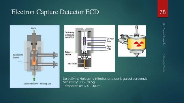 Electron Capture Detector ECD 78 Selectivity: Halogens, Nitrates and conjugated carbonyls Sensitivity: 0.1 – 10 pg Tempera...