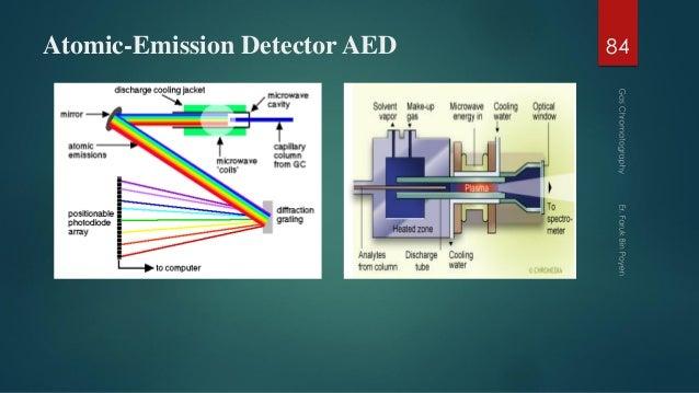 Atomic-Emission Detector AED 84