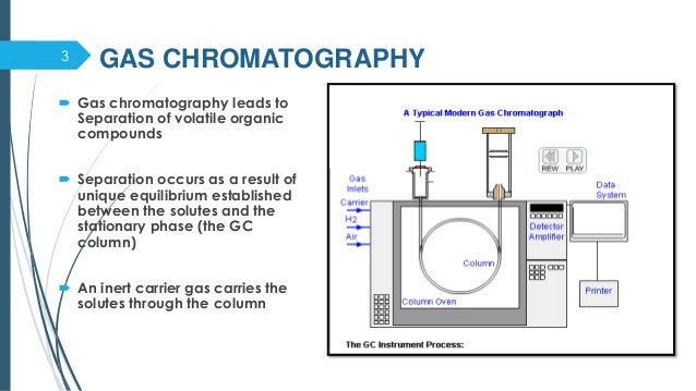 block diagram gas chromatography schematic diagram of gas chromatography: hplc high ... #11