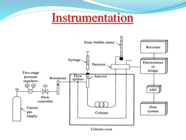 Gas Chromatography And Its Instrumentation
