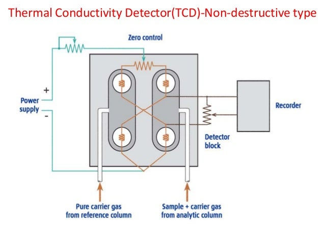 Gas chromatography detectors