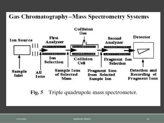 Gas chromatography-mass spectrometry (GC-MS)-an introduction