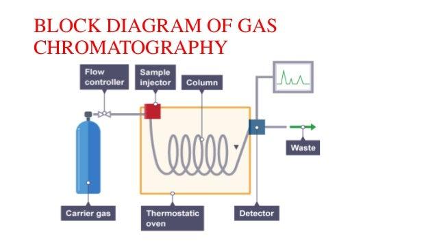 Gas chromatographySlideShare