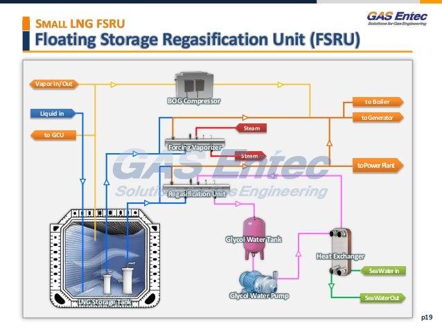 Gas Entec Ppt For Gis 2016 Distribution