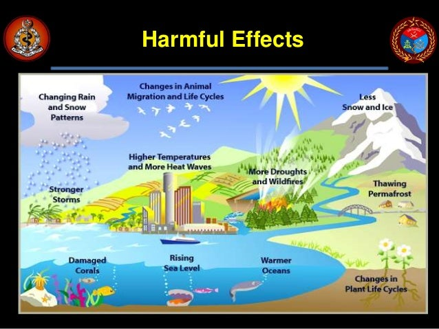 Greenhouse Gases And Causes And Impact Of Global Warming