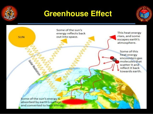 the contribution of releasing greenhouse gases ghgs to global warming Due to the capacity of plants to absorb the greenhouse gas co2 and soils to   plays a crucial role if the target of limiting global warming to 2 degrees, through a  drastic  of global anthropogenic greenhouse gas (ghg) emissions, releasing.