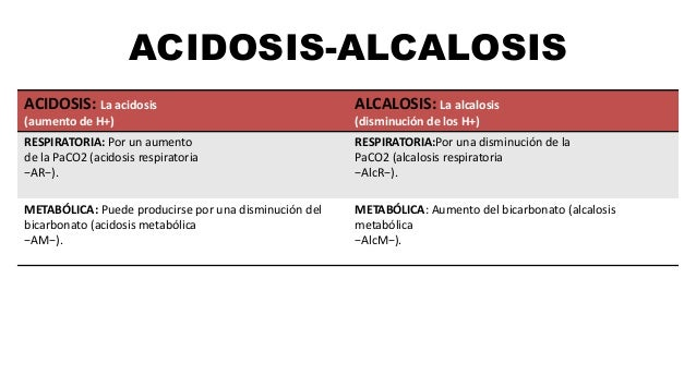 ACIDOSIS-ALCALOSIS ACIDOSIS: La acidosis (aumento de H+) ALCALOSIS: La alcalosis (disminución de los H+) RESPIRATORIA: Por...