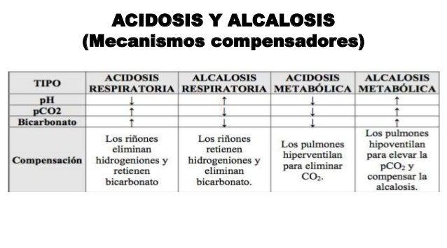 ACIDOSIS Y ALCALOSIS (Mecanismos compensadores)