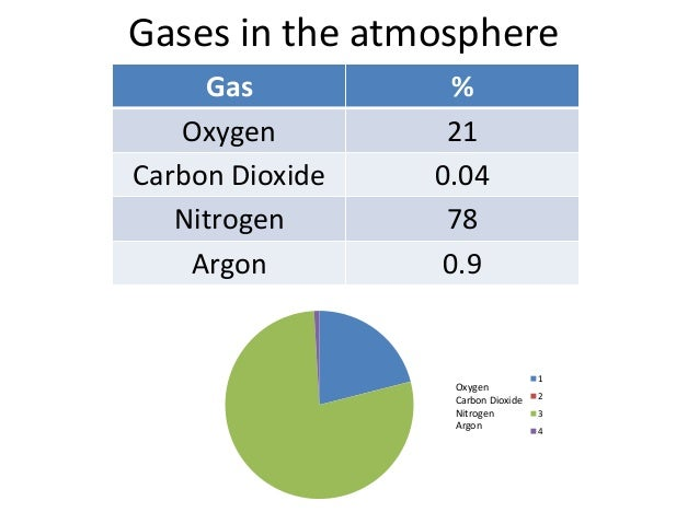 Gases in the atmosphere AQA C1 7.5