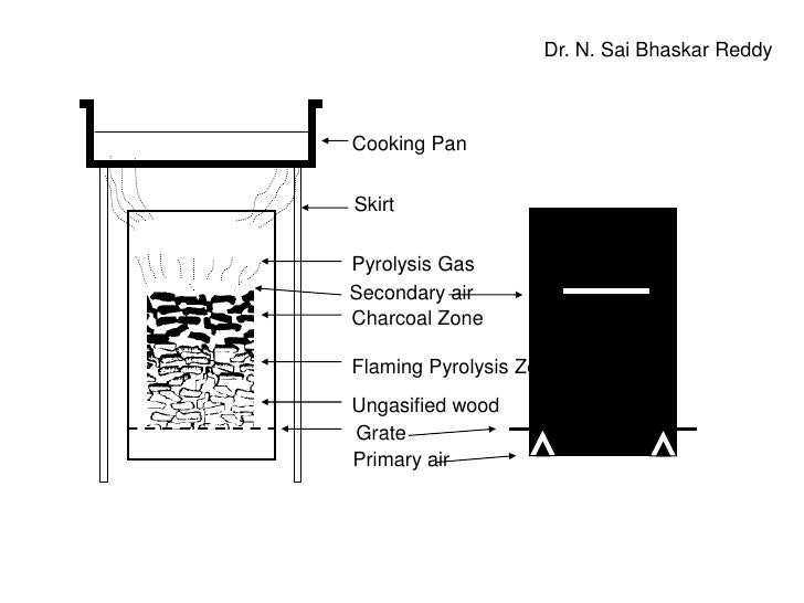 Dr. N. SaiBhaskar Reddy<br />Cooking Pan<br />Skirt<br />Pyrolysis Gas<br />Secondary air<br />Charcoal Zone<br />Flaming ...