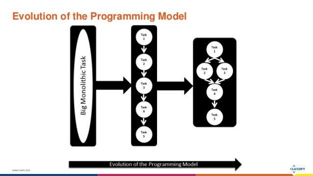 "Орхан Гасимов: ""Reactive Applications in Java with Akka"" Slide 3"