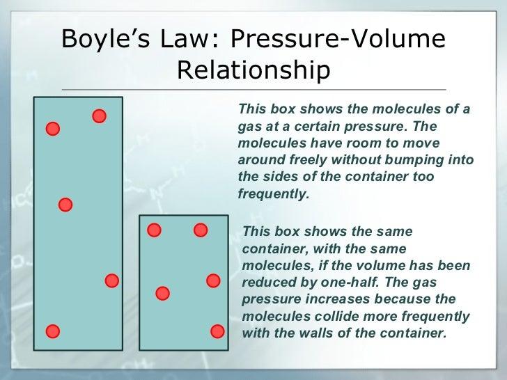 Gas Laws Diagrams Wiring Diagram