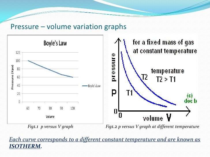 pressure and volume relationship graph grief