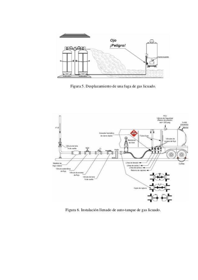 Gas licuado de petroleo 2 for Estanques de gas licuado
