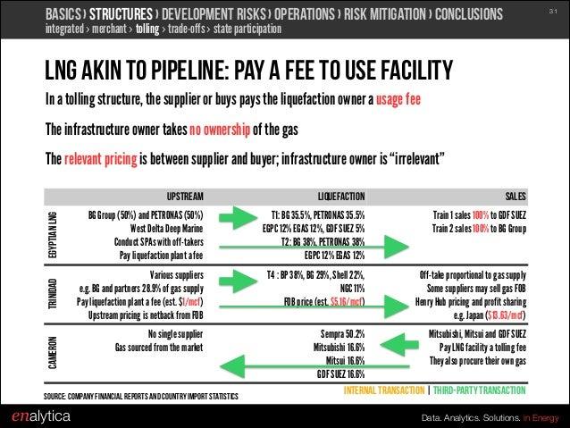 Gas Market Outlook Lng Business Fundamentals